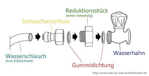 Anschlussskizze für Wasserhahn by Side by Side Kühlschrank